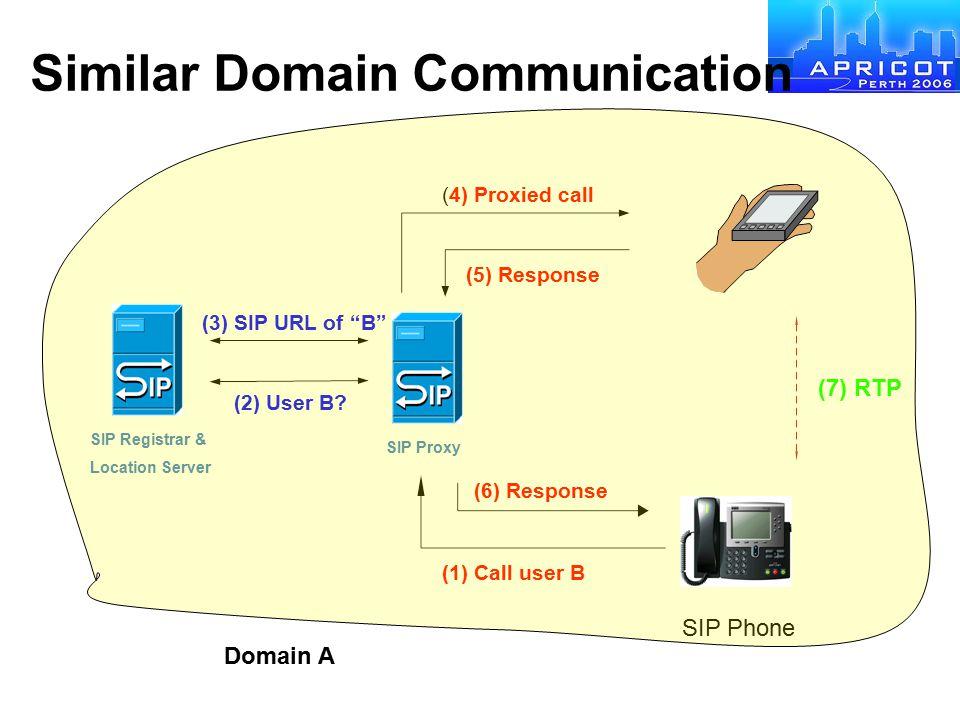 "Similar Domain Communication (1) Call user B (7) RTP (2) User B? (3) SIP URL of ""B"" (4) Proxied call (5) Response (6) Response SIP Phone Domain A SIP"