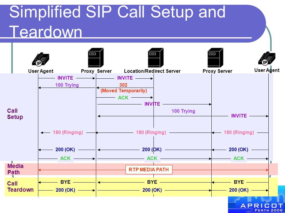 Simplified SIP Call Setup and Teardown 302 (Moved Temporarily) INVITE 200 (OK) ACK INVITE 180 (Ringing) 200 (OK) ACK RTP MEDIA PATH BYE 200 (OK) Call