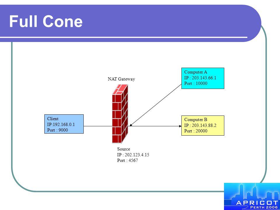 Full Cone Client IP:192.168.0.1 Port : 9000 Computer A IP : 203.143.66.1 Port : 10000 Computer B IP : 203.143.88.2 Port : 20000 Source IP : 202.123.4.