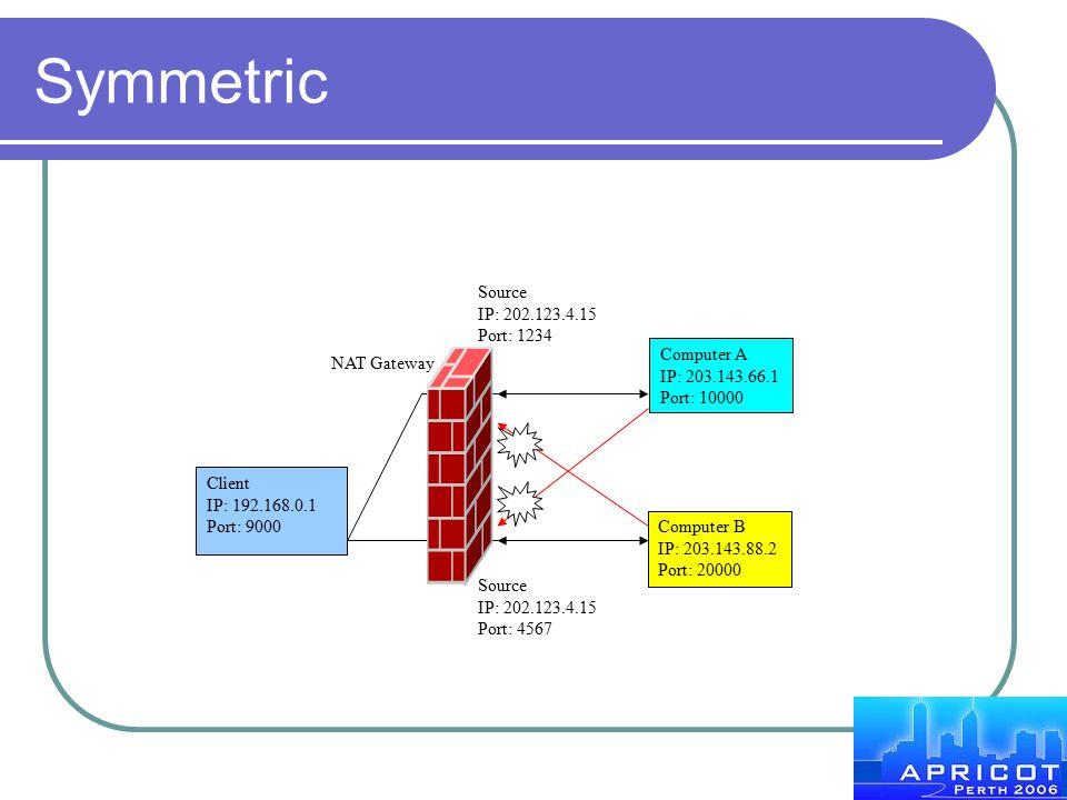 Symmetric Client IP: 192.168.0.1 Port: 9000 NAT Gateway Computer A IP: 203.143.66.1 Port: 10000 Computer B IP: 203.143.88.2 Port: 20000 Source IP: 202
