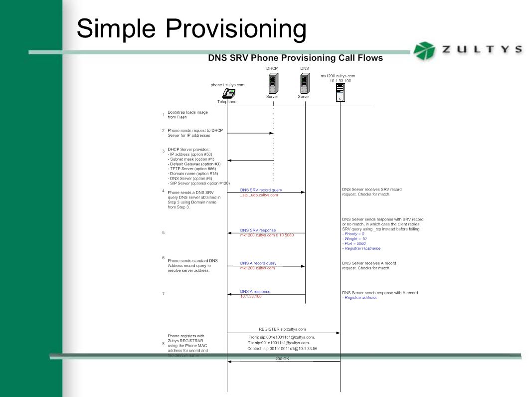 Simple Provisioning