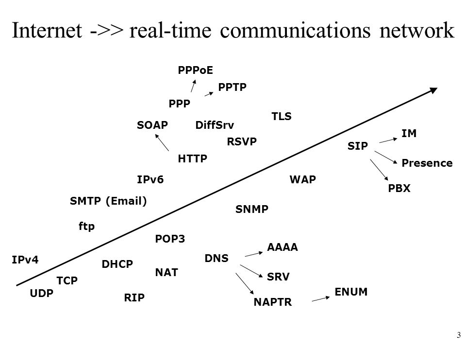 3 Internet ->> real-time communications network UDP ftp TCP DHCP POP3 HTTP SMTP (Email) TLS SIP SNMP IPv6WAP IM Presence PBX RSVP DiffSrv PPP PPPoE PPTP NAT IPv4 DNS RIP AAAA SRV NAPTR ENUM SOAP