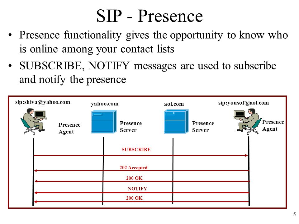 6 SIP – Instant Messaging Instant messaging enables you to send short messages to another person.
