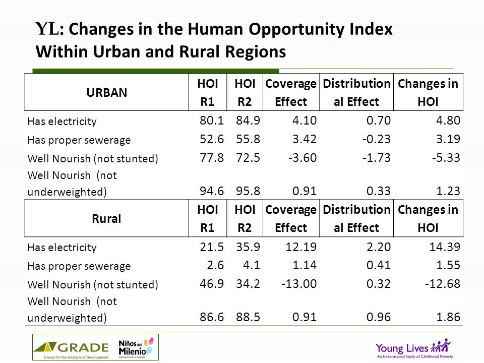 YL: Changes in the Human Opportunity Index Within Urban and Rural Regions URBAN HOI R1 HOI R2 Coverage Effect Distribution al Effect Changes in HOI Has electricity 80.184.94.100.704.80 Has proper sewerage 52.655.83.42-0.233.19 Well Nourish (not stunted) 77.872.5-3.60-1.73-5.33 Well Nourish (not underweighted) 94.695.80.910.331.23 Rural HOI R1 HOI R2 Coverage Effect Distribution al Effect Changes in HOI Has electricity 21.535.912.192.2014.39 Has proper sewerage 2.64.11.140.411.55 Well Nourish (not stunted) 46.934.2-13.000.32-12.68 Well Nourish (not underweighted) 86.688.50.910.961.86