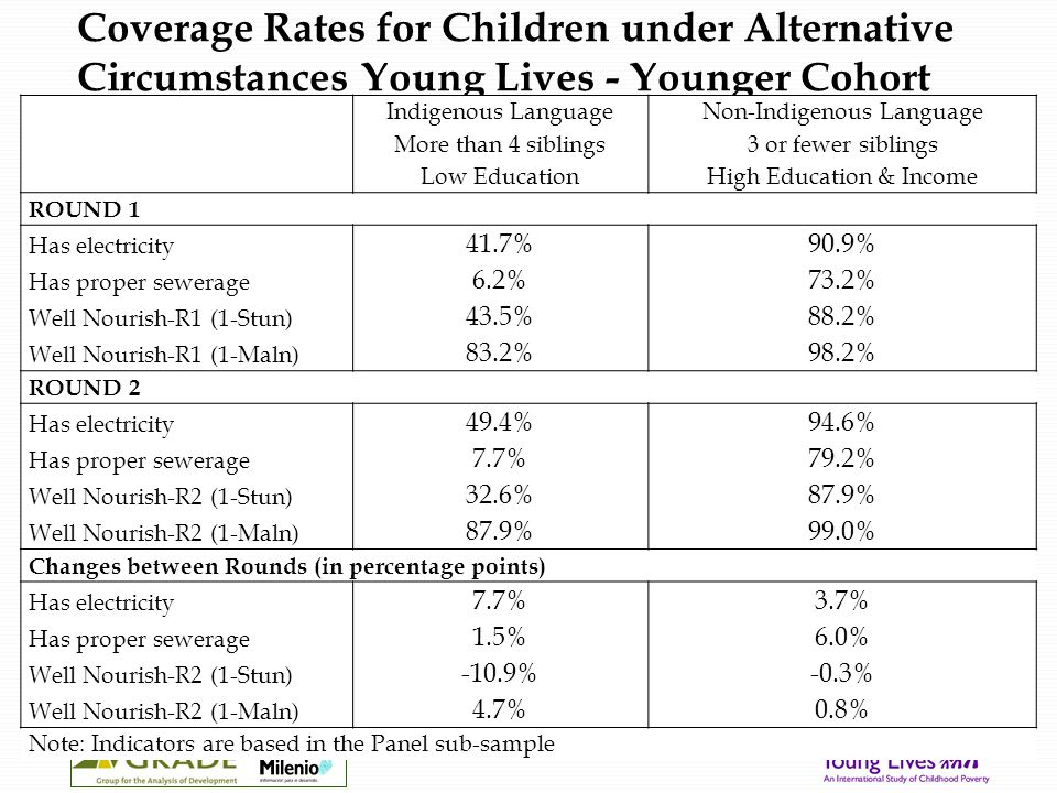 Coverage Rates for Children under Alternative Circumstances Young Lives - Younger Cohort Indigenous LanguageNon-Indigenous Language More than 4 siblings3 or fewer siblings Low EducationHigh Education & Income ROUND 1 Has electricity 41.7%90.9% Has proper sewerage 6.2%73.2% Well Nourish-R1 (1-Stun) 43.5%88.2% Well Nourish-R1 (1-Maln) 83.2%98.2% ROUND 2 Has electricity 49.4%94.6% Has proper sewerage 7.7%79.2% Well Nourish-R2 (1-Stun) 32.6%87.9% Well Nourish-R2 (1-Maln) 87.9%99.0% Changes between Rounds (in percentage points) Has electricity 7.7%3.7% Has proper sewerage 1.5%6.0% Well Nourish-R2 (1-Stun) -10.9%-0.3% Well Nourish-R2 (1-Maln) 4.7%0.8% Note: Indicators are based in the Panel sub-sample
