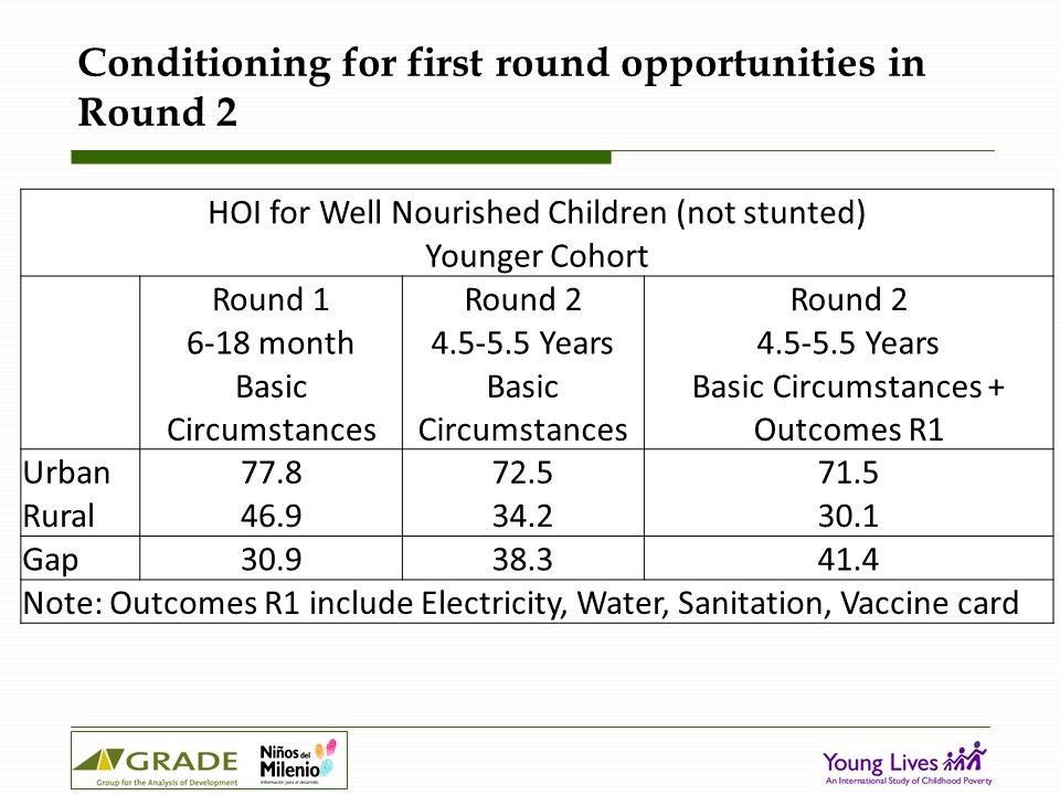 Conditioning for first round opportunities in Round 2 HOI for Well Nourished Children (not stunted) Younger Cohort Round 1Round 2 6-18 month4.5-5.5 Years Basic Circumstances Basic Circumstances + Outcomes R1 Urban77.872.571.5 Rural46.934.230.1 Gap30.938.341.4 Note: Outcomes R1 include Electricity, Water, Sanitation, Vaccine card