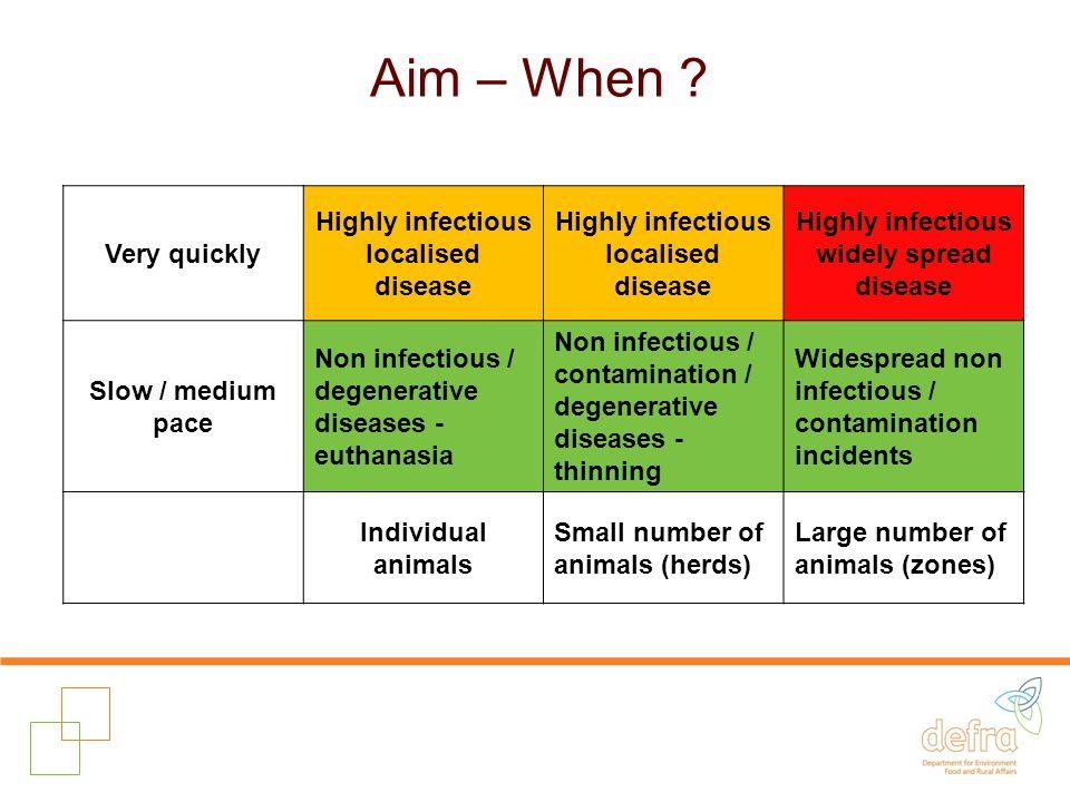 Aim – When .