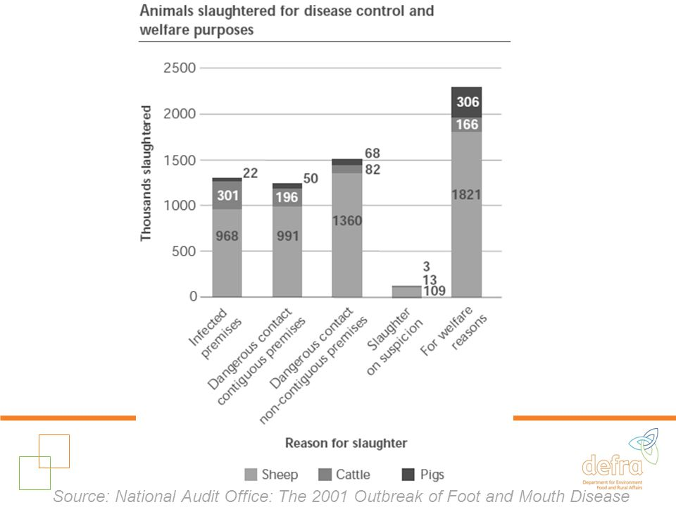 Aim – When ? Source: National Audit Office: The 2001 Outbreak of Foot and Mouth Disease