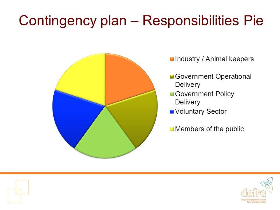 Contingency plan – Responsibilities Pie