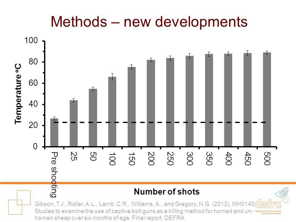 Methods – new developments Gibson, T.J., Ridler, A.L., Lamb, C.R., Williams, A., and Gregory, N.G.