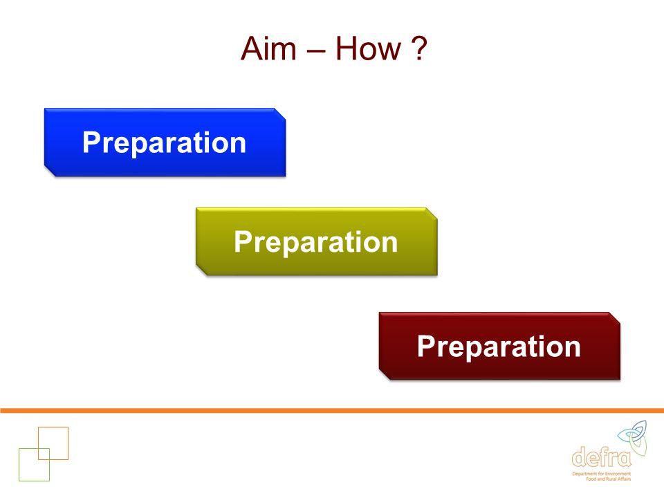 Aim – How ? Preparation