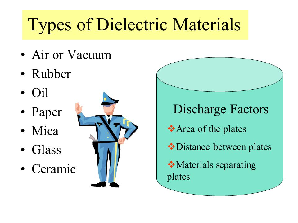 Types of Dielectric Materials Air or Vacuum Rubber Oil Paper Mica Glass Ceramic Discharge Factors  Area of the plates  Distance between plates  Materials separating plates