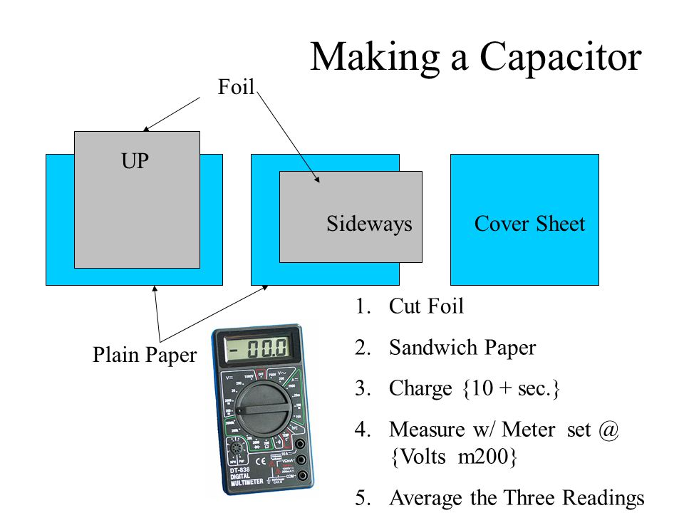 Making a Capacitor Plain Paper Foil UP SidewaysCover Sheet 1.Cut Foil 2.Sandwich Paper 3.Charge {10 + sec.} 4.Measure w/ Meter set @ {Volts m200} 5.Average the Three Readings
