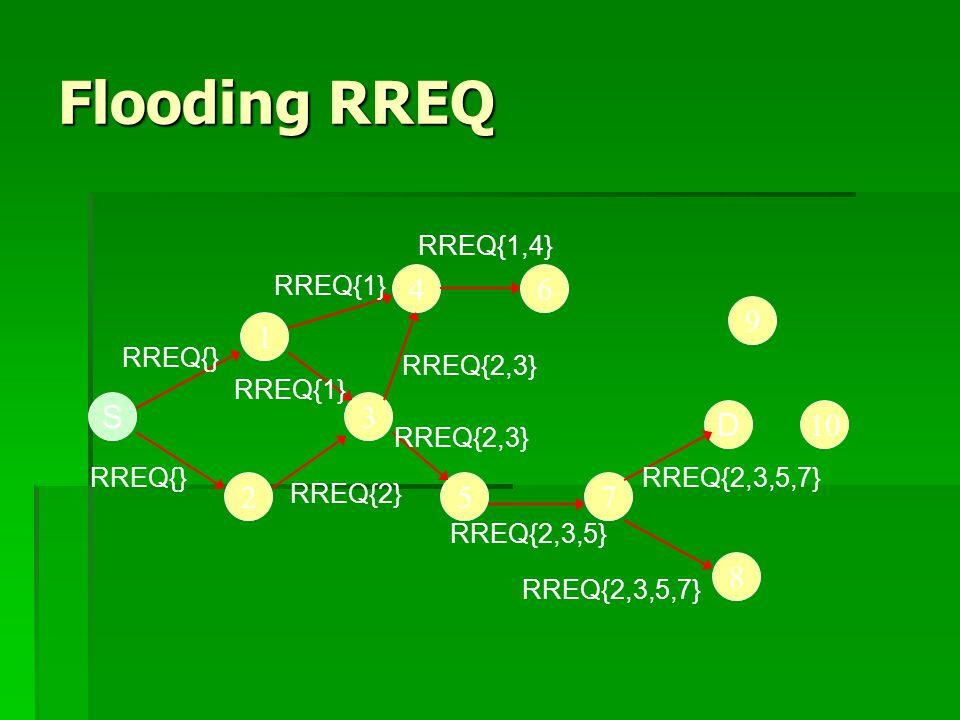 Flooding RREQ S D 3 4 10 572 1 8 9 6 RREQ{} RREQ{1} RREQ{2} RREQ{2,3} RREQ{1,4} RREQ{2,3,5} RREQ{2,3,5,7}