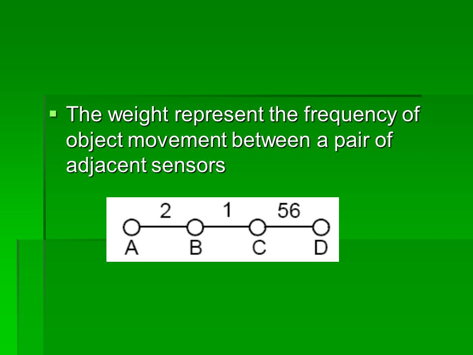  The weight represent the frequency of object movement between a pair of adjacent sensors