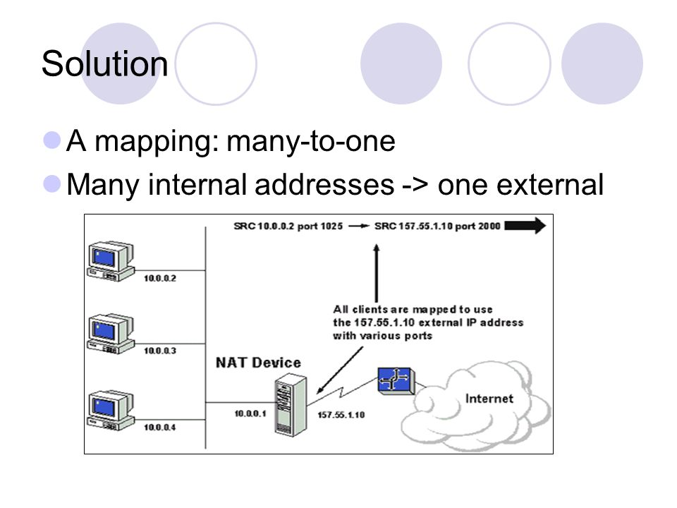 Solution A mapping: many-to-one Many internal addresses -> one external