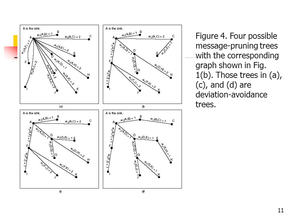 11 Figure 4. Four possible message-pruning trees with the corresponding graph shown in Fig.