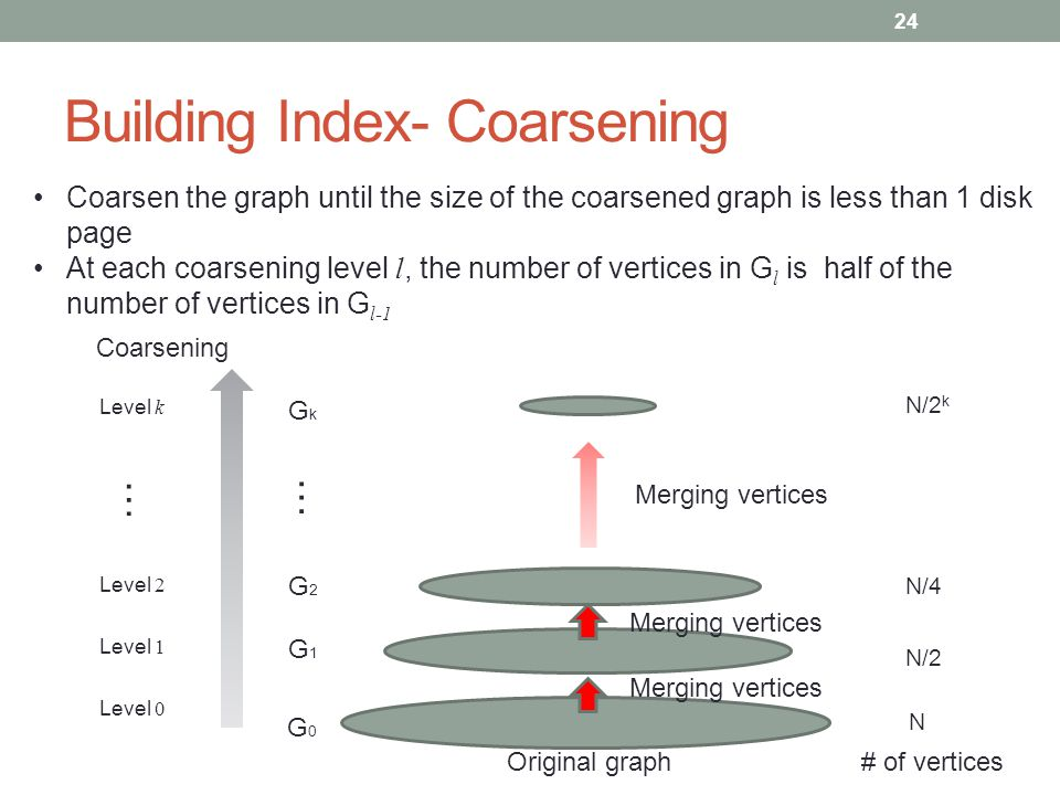 Building Index- Coarsening Coarsen the graph until the size of the coarsened graph is less than 1 disk page At each coarsening level l, the number of vertices in G l is half of the number of vertices in G l-1 Original graph G0G0 G1G1 G2G2 GkGk Merging vertices Coarsening Level 0 Level 1 Level k Level 2 … … 24 N # of vertices N/2 N/4 N/2 k