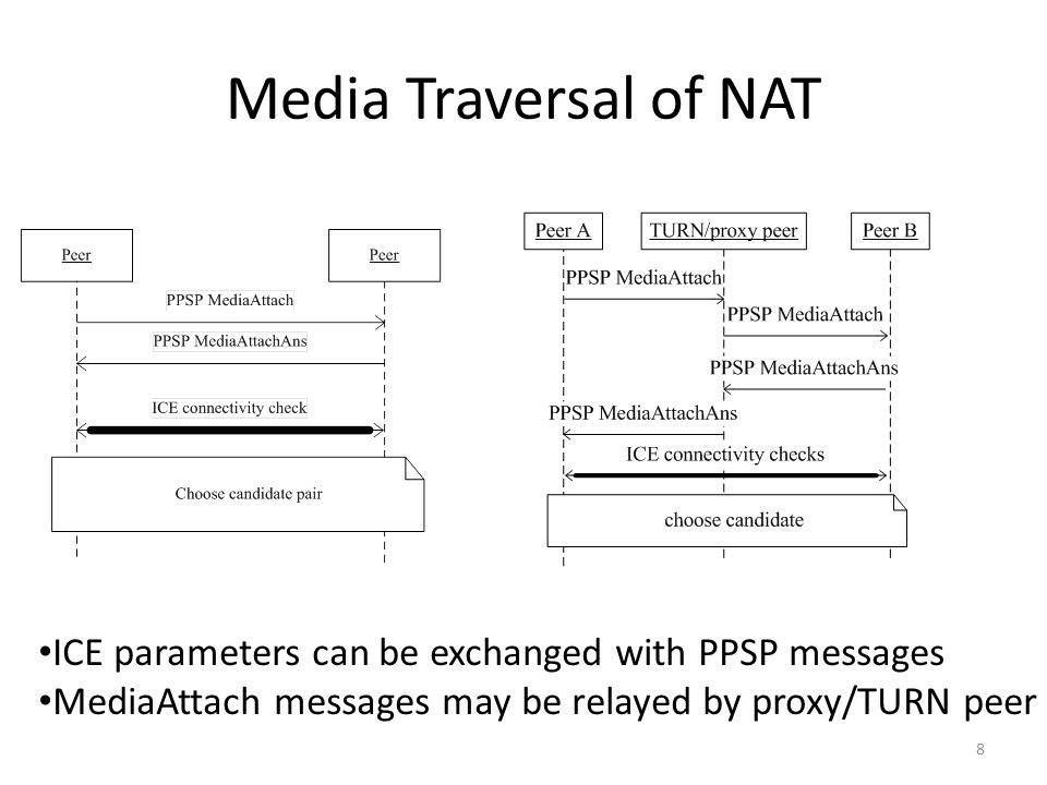 Requirements for PPSP Tracker protocol MUST – allow STUN/TURN/proxy ability report – allow STUN/TURN/proxy peer list query – allow reporting candidates – contain candidates in peer list – allow tracker instructing peer to work in NAT-traversal/no-NAT- traversal mode.