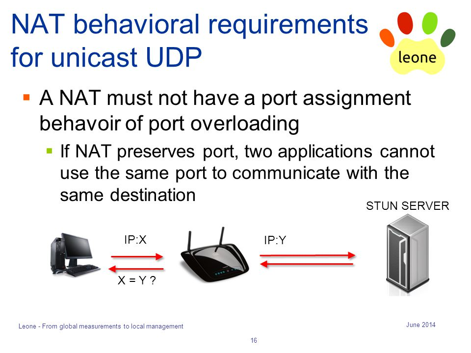 NAT behavioral requirements for unicast UDP  A NAT must not have a port assignment behavoir of port overloading  If NAT preserves port, two applications cannot use the same port to communicate with the same destination June 2014 Leone - From global measurements to local management 16 STUN SERVER IP:X X = Y .