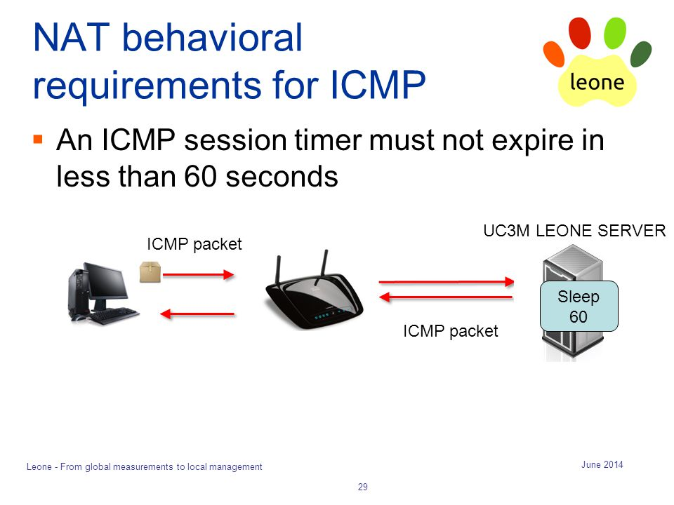 NAT behavioral requirements for ICMP  An ICMP session timer must not expire in less than 60 seconds June 2014 Leone - From global measurements to loc
