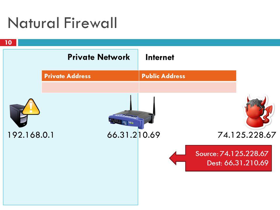 Natural Firewall 10 Private Network Internet 66.31.210.69 Source: 74.125.228.67 Dest: 192.168.0.1 74.125.228.67 192.168.0.1 Private AddressPublic Address Source: 74.125.228.67 Dest: 66.31.210.69