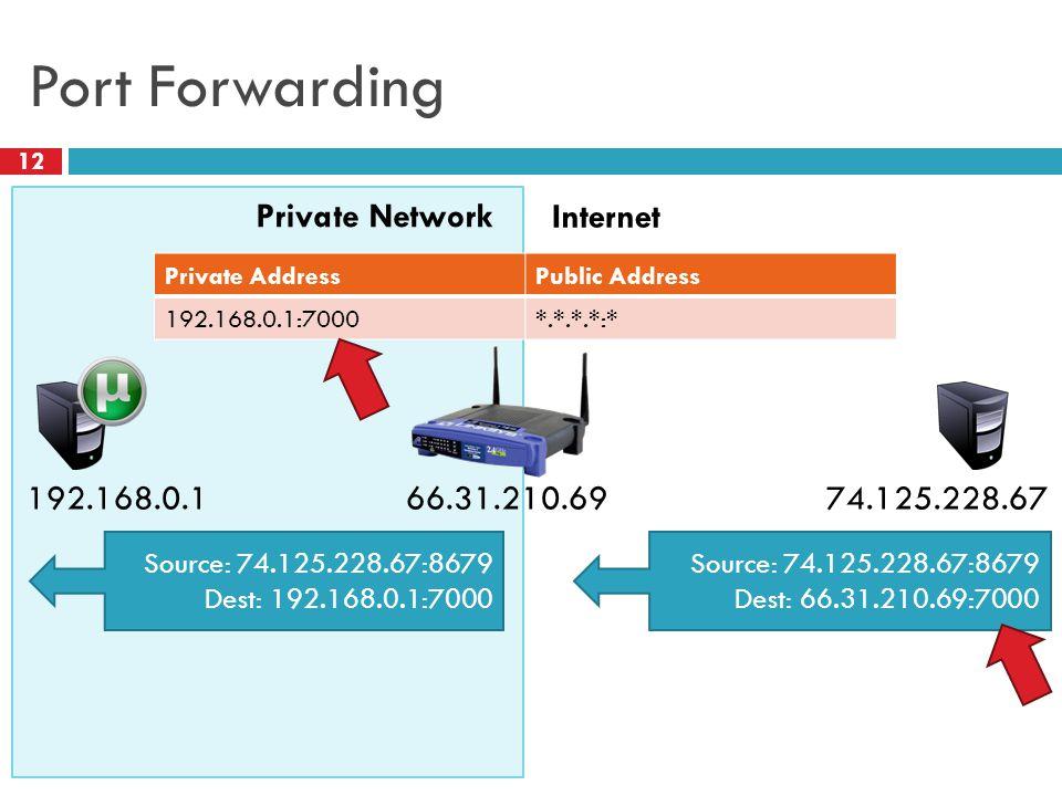 Port Forwarding 12 Private Network Internet 66.31.210.69 Source: 74.125.228.67:8679 Dest: 66.31.210.69:7000 74.125.228.67 192.168.0.1 Source: 74.125.228.67:8679 Dest: 192.168.0.1:7000 Private AddressPublic Address 192.168.0.1:7000*.*.*.*:*