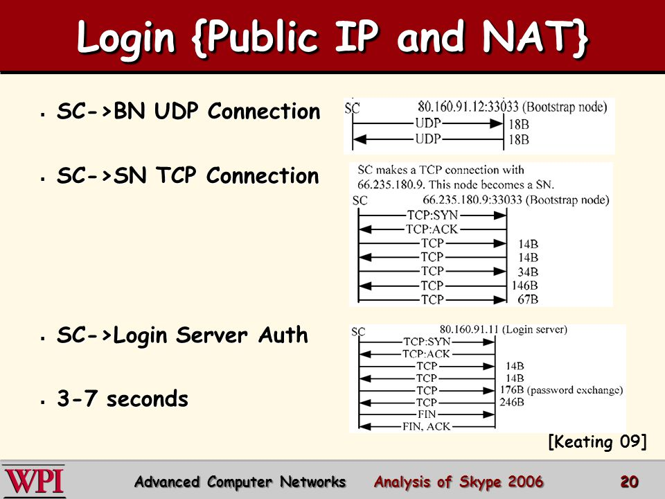 Login {Public IP and NAT} Advanced Computer Networks Analysis of Skype 2006 20  SC->BN UDP Connection  SC->SN TCP Connection  SC->Login Server Auth  3-7 seconds [Keating 09]