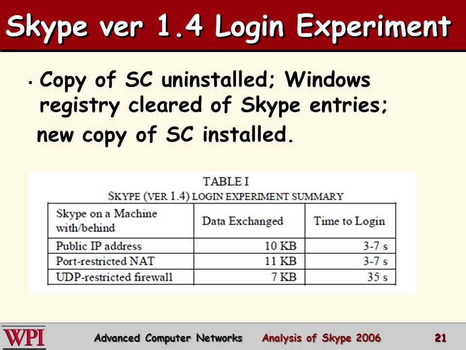 Skype ver 1.4 Login Experiment  Copy of SC uninstalled; Windows registry cleared of Skype entries; new copy of SC installed.