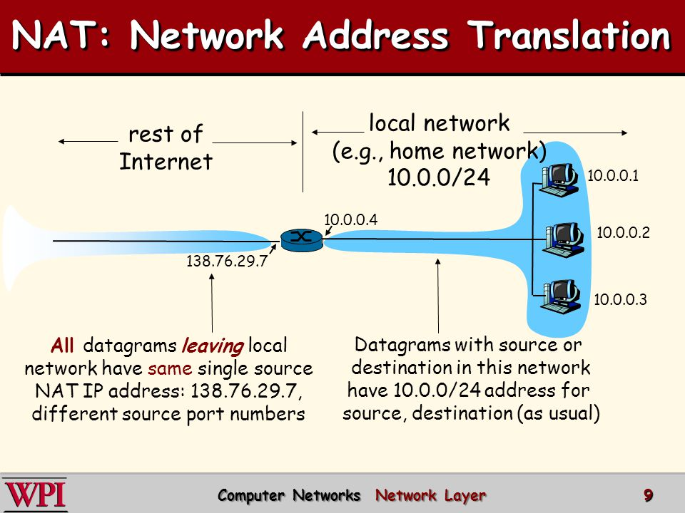 NAT: Network Address Translation 10.0.0.1 10.0.0.2 10.0.0.3 10.0.0.4 138.76.29.7 local network (e.g., home network) 10.0.0/24 rest of Internet Datagrams with source or destination in this network have 10.0.0/24 address for source, destination (as usual) All datagrams leaving local network have same single source NAT IP address: 138.76.29.7, different source port numbers Computer Networks Network Layer Computer Networks Network Layer9