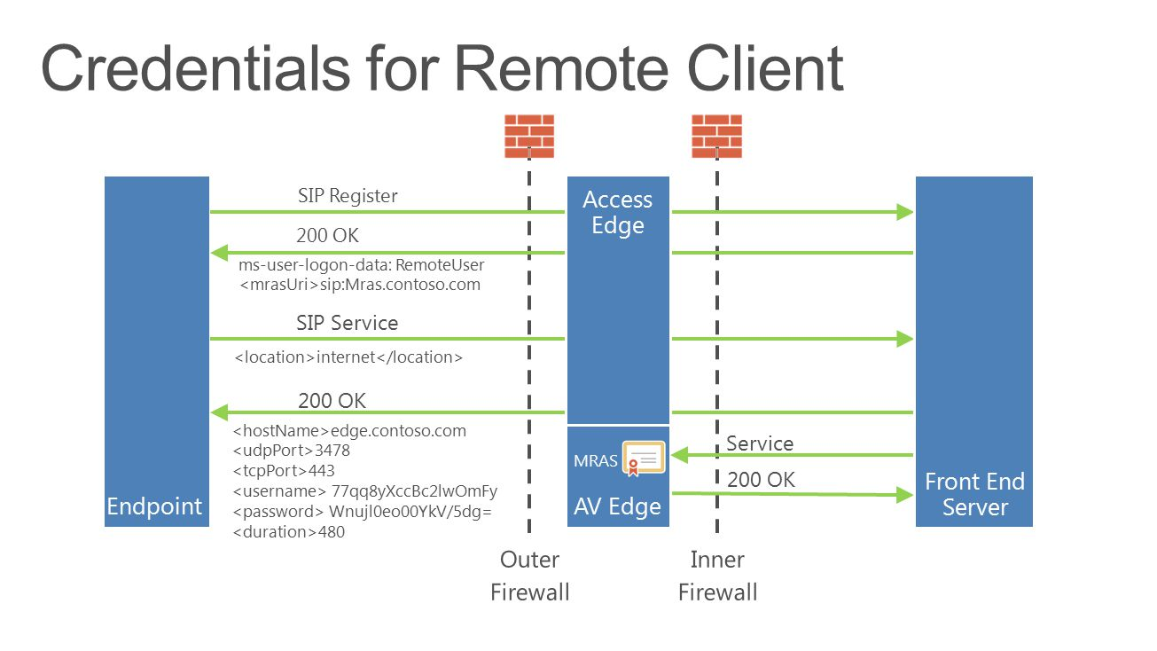 EndpointAV Edge SIP Register 200 OK ms-user-logon-data: RemoteUser sip:Mras.contoso.com SIP Service internet 200 OK edge.contoso.com 3478 443 77qq8yXc