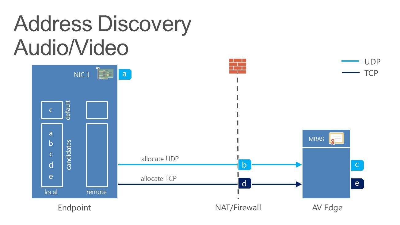 allocate UDP allocate TCP a b d c e a e d c b local remote default candidates c MRAS NIC 1