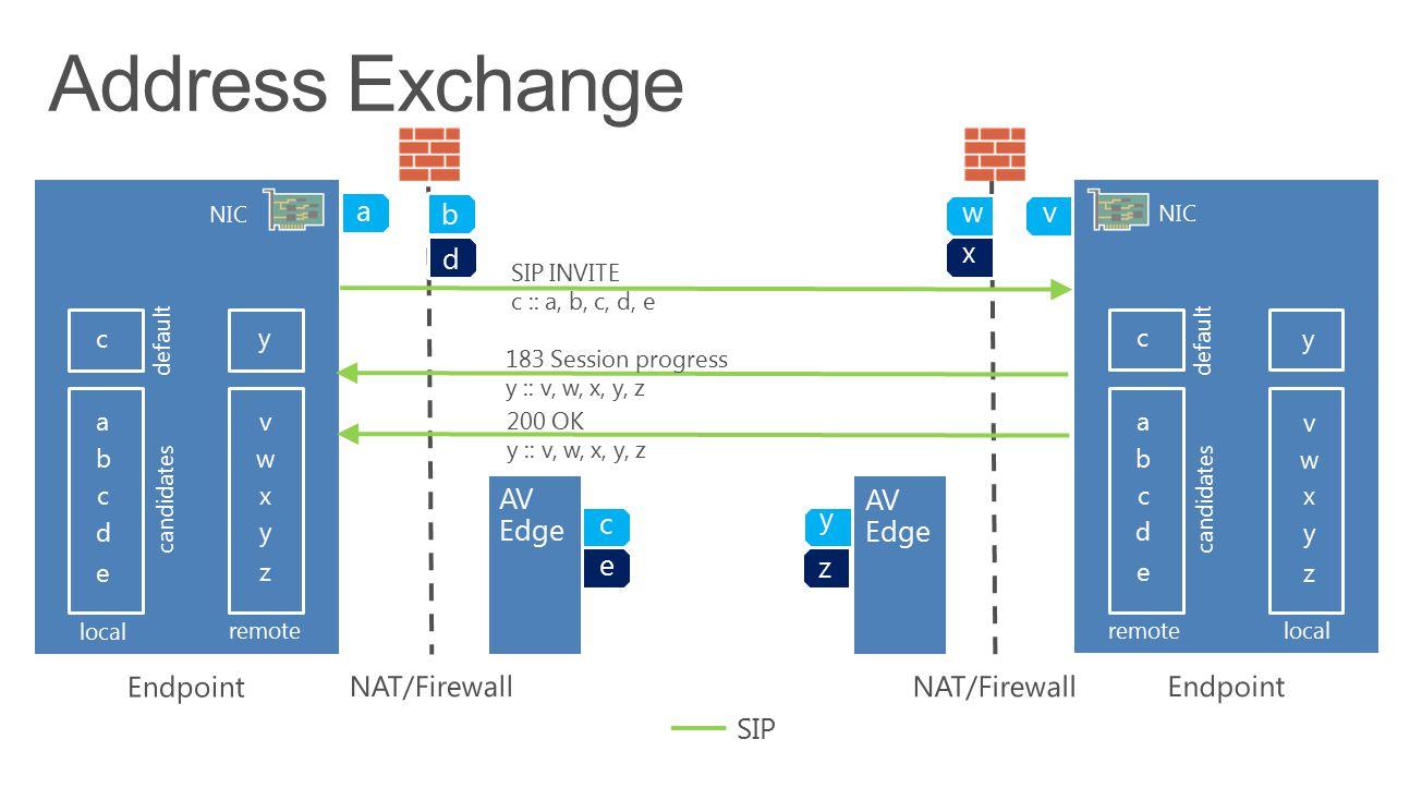 a a e d c b local remote default candidates c NIC AV Edge c e a e d c b remote local default candidates c NIC b d wv z x y v z y x w y v z y x w y SIP