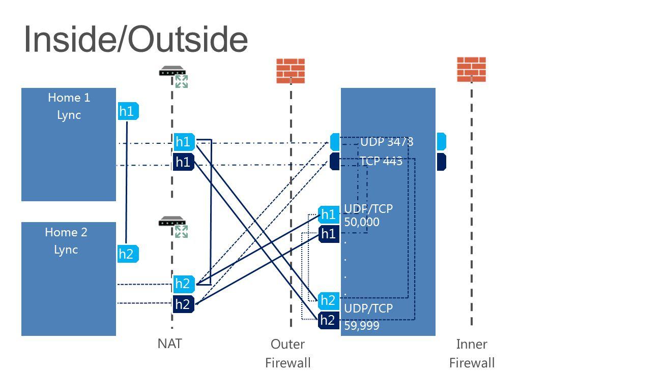 AV Edge Home 1 Lync h1 h2 UDP/TCP 50,000. UDP/TCP 59,999 UDP 3478 TCP 443 h1 Home 2 Lync h2