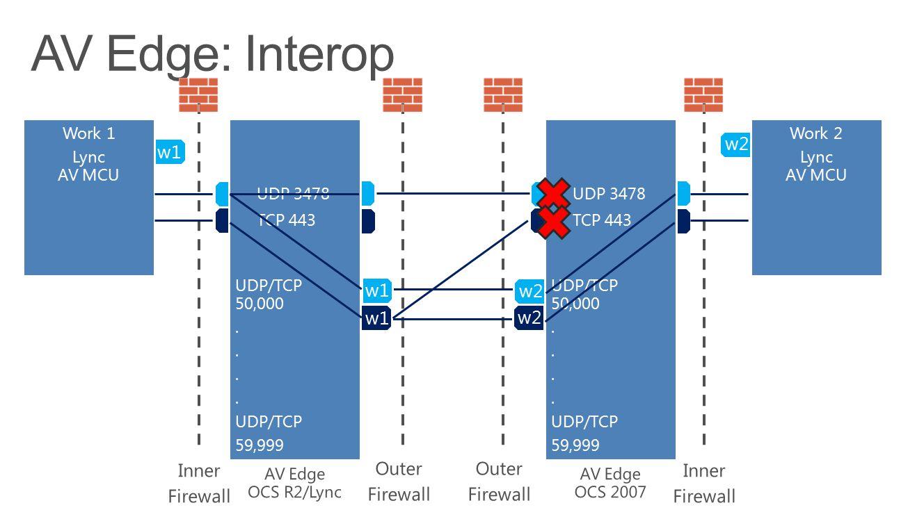 w2 UDP/TCP 50,000. UDP/TCP 59,999 UDP 3478 TCP 443 w2 Home 1 Lync Work 2 Lync AV MCU w2 UDP/TCP 50,000. UDP/TCP 59,999 UDP 3478 TCP 443 w1 Work 1 Lync