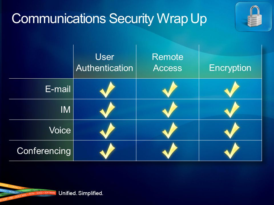 Unified. Simplified. Communications Security Wrap Up User Authentication Remote AccessEncryption E-mail IM Voice Conferencing
