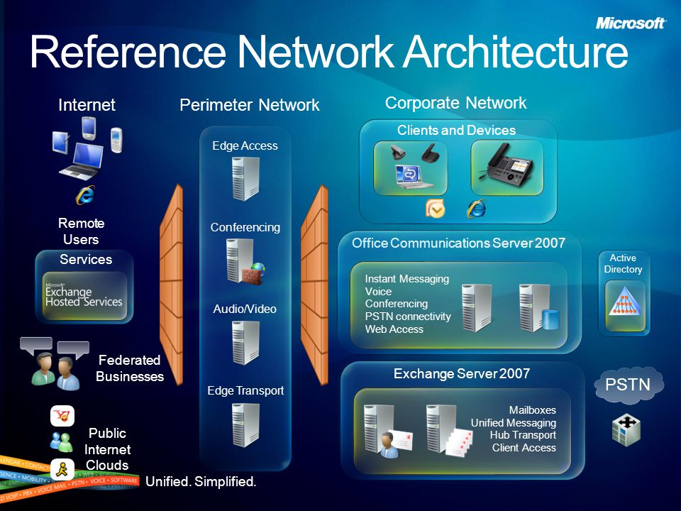 Unified. Simplified. Active Directory PSTN Corporate Network Services Reference Network Architecture Public Internet Clouds Federated Businesses Excha