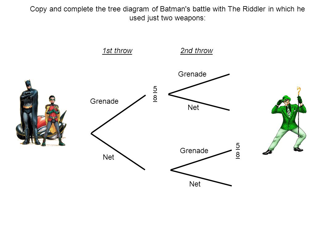 Copy and complete the tree diagram of Batman s battle with The Riddler in which he used just two weapons: Grenade Net Grenade Net Grenade Net 5858 5858 1st throw2nd throw