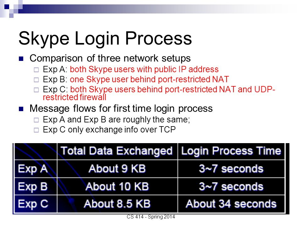 Skype Login Process Comparison of three network setups  Exp A: both Skype users with public IP address  Exp B: one Skype user behind port-restricted NAT  Exp C: both Skype users behind port-restricted NAT and UDP- restricted firewall Message flows for first time login process  Exp A and Exp B are roughly the same;  Exp C only exchange info over TCP CS 414 - Spring 2014