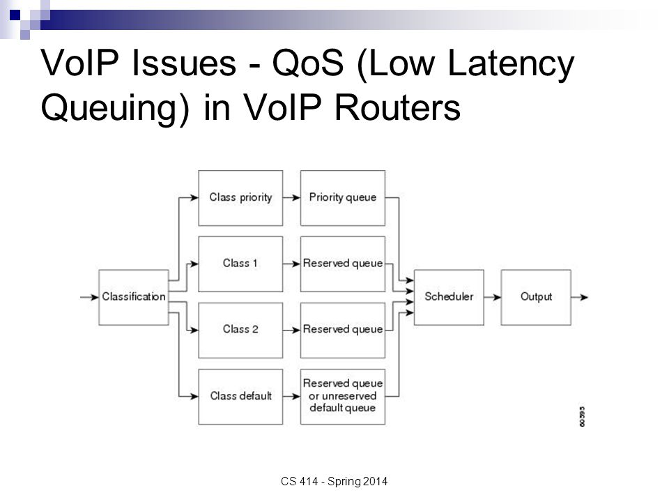 VoIP Issues - QoS (Low Latency Queuing) in VoIP Routers CS 414 - Spring 2014