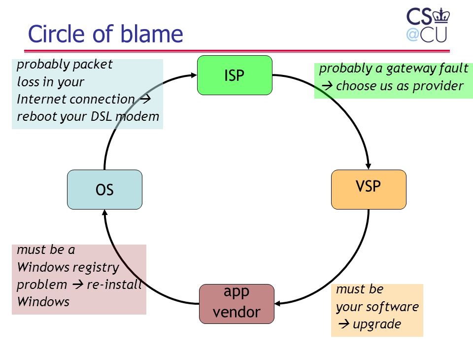 Circle of blame OS VSP app vendor ISP must be a Windows registry problem  re-install Windows probably packet loss in your Internet connection  reboo