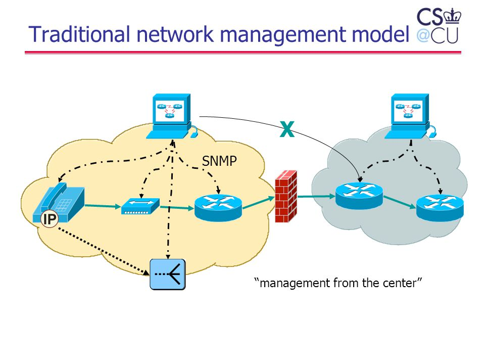 "Traditional network management model SNMP X ""management from the center"""