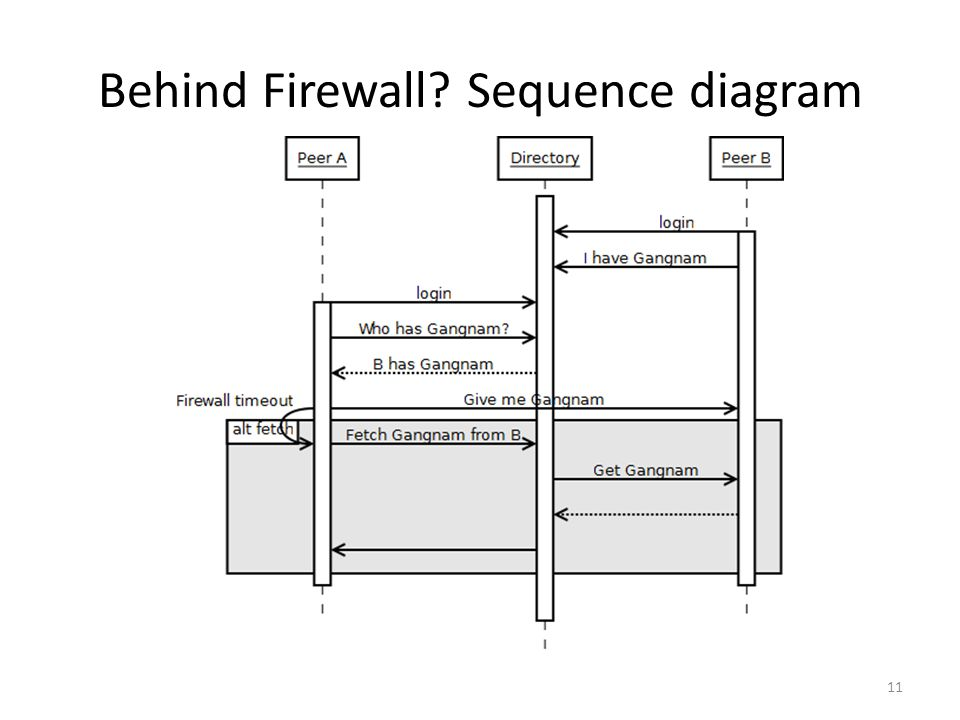 Behind Firewall Sequence diagram 11