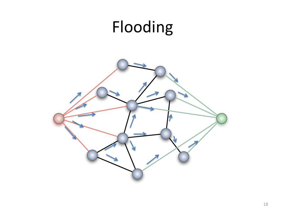 Flooding 18
