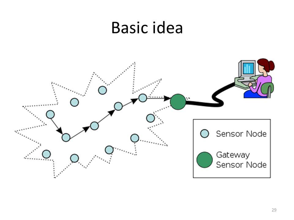 Basic idea 29