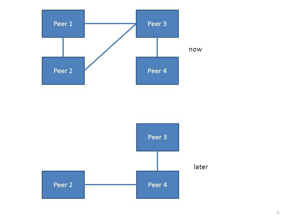 GNUTELLA: FULL P2P 16