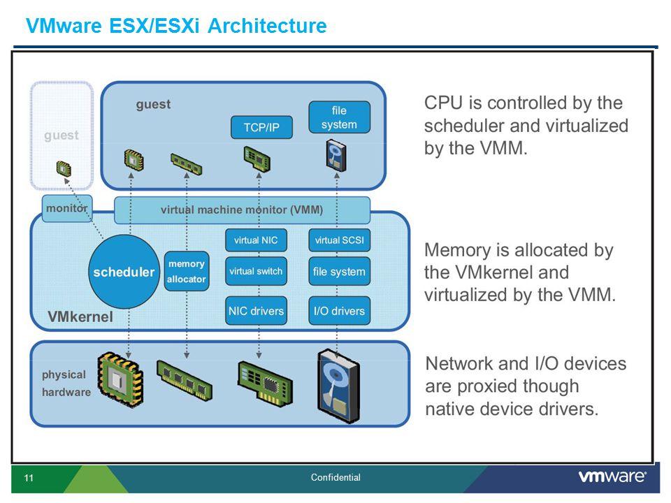 11 Confidential VMware ESX/ESXi Architecture