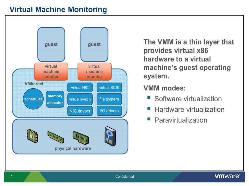 12 Confidential Virtual Machine Monitoring