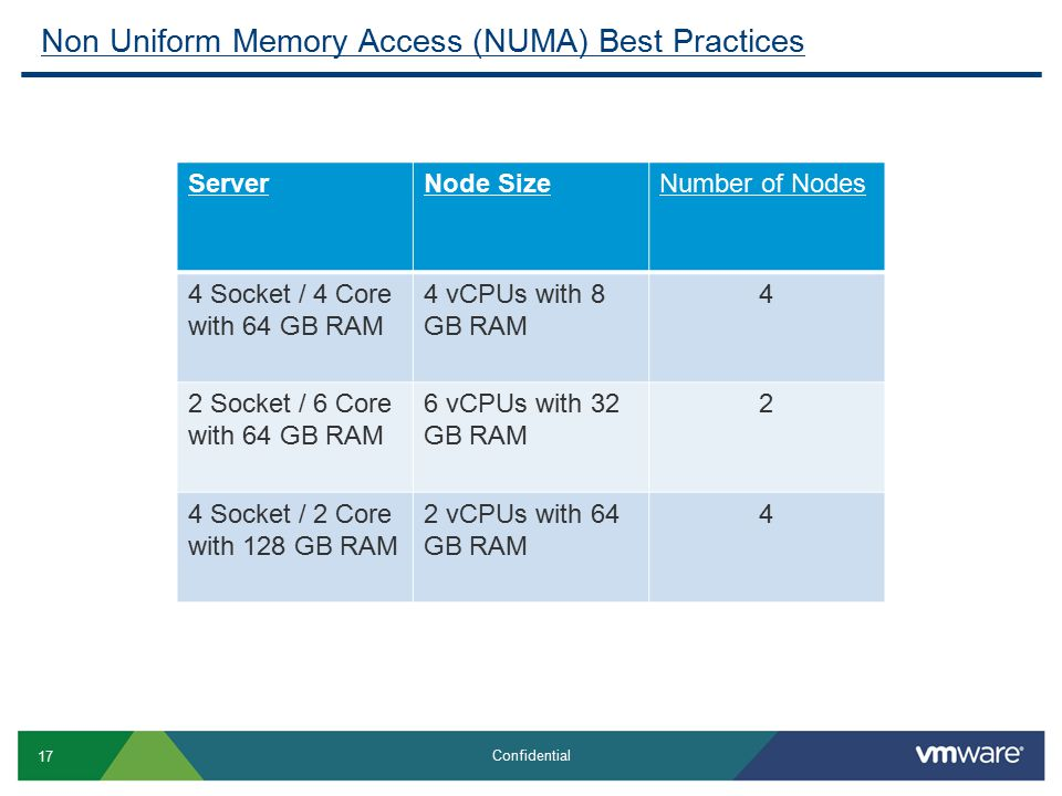 17 Confidential Non Uniform Memory Access (NUMA) Best Practices ServerNode SizeNumber of Nodes 4 Socket / 4 Core with 64 GB RAM 4 vCPUs with 8 GB RAM