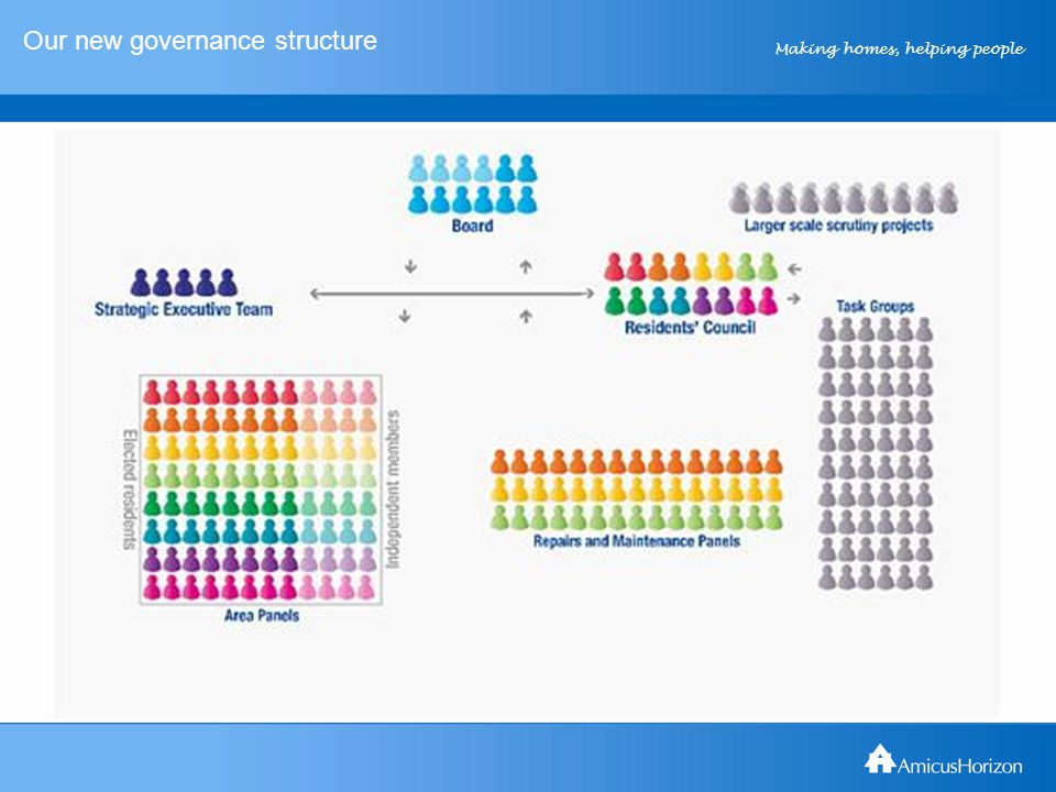 Making homes, helping people Our new governance structure